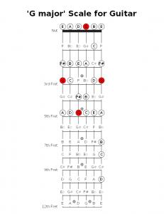 Guitar - G maj scale
